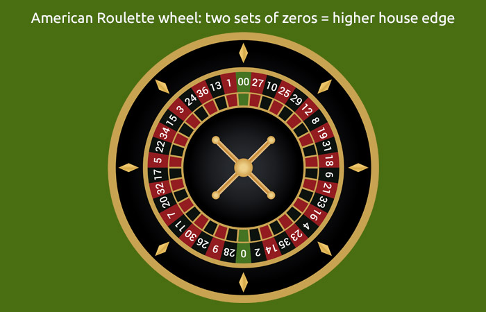 American Roulette Wheel - Play Online European Roulette