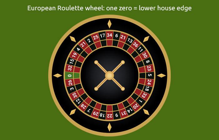 European Roulette Wheel - Play Online European Roulette